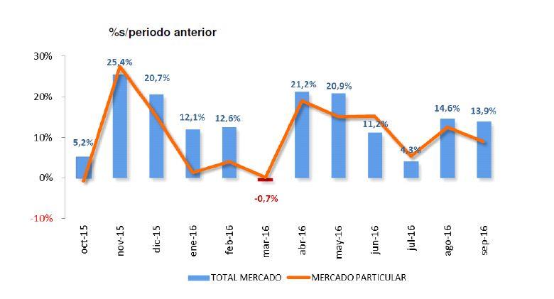 Evolución mercado matriculaciones España Septiembre 2016