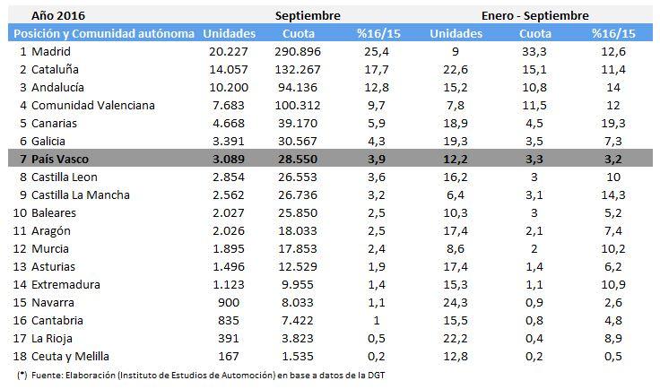 Tabla de Matriculaciones por CCAA España Septiembre 2016
