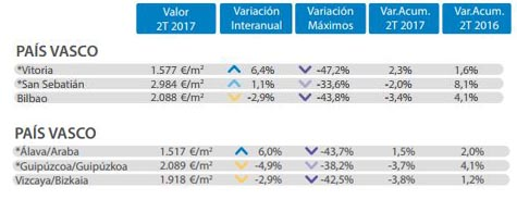 Datos inmobiliarios Álava 2017