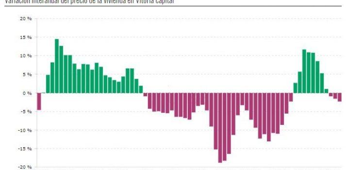 Evolución, por trimestre, de los precios de vivienda en Vitoria - Gasteiz