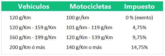 Tabla Emisiones Impuesto Matriculación Vitoria - Gasteiz