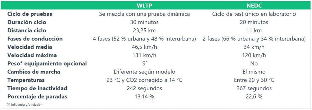 WLTP Impuesto Matriculación Vitoria - Gasteiz